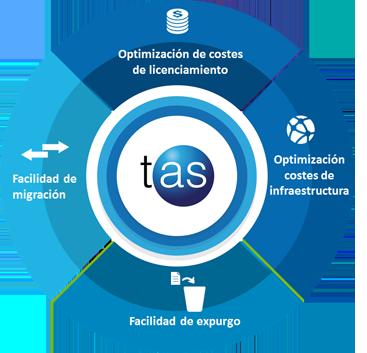 gráfico de los beneficios tas