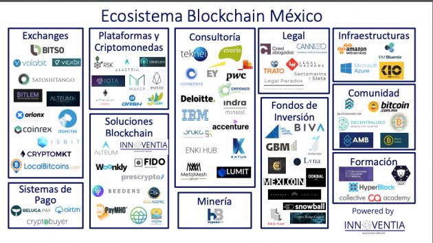 Ecosistema Blockchain en México
