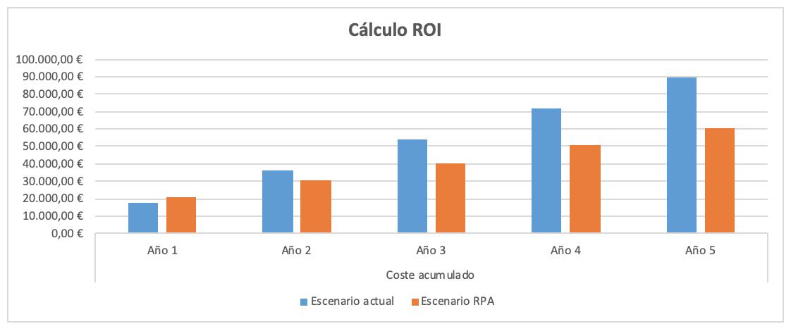 Gráfico del ROI RPA