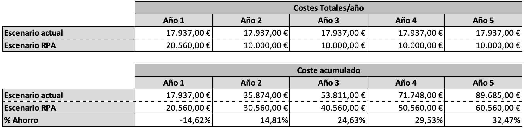 Presupuesto RPA