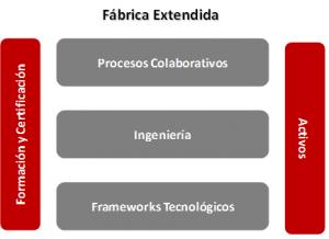 fábrica extendida: procesos colaborativos, ingeniería, frameworks tecnológicos...