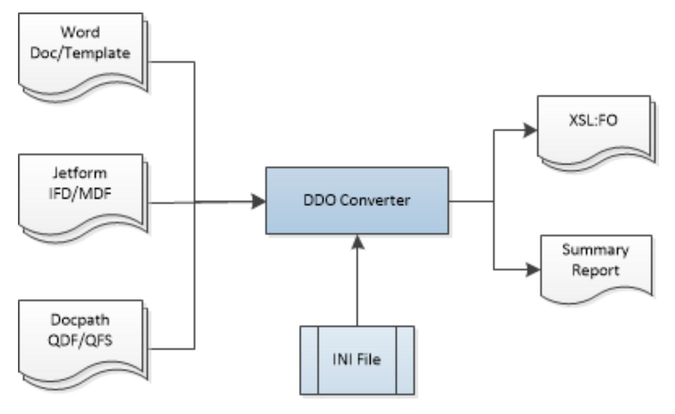 DDO Converter