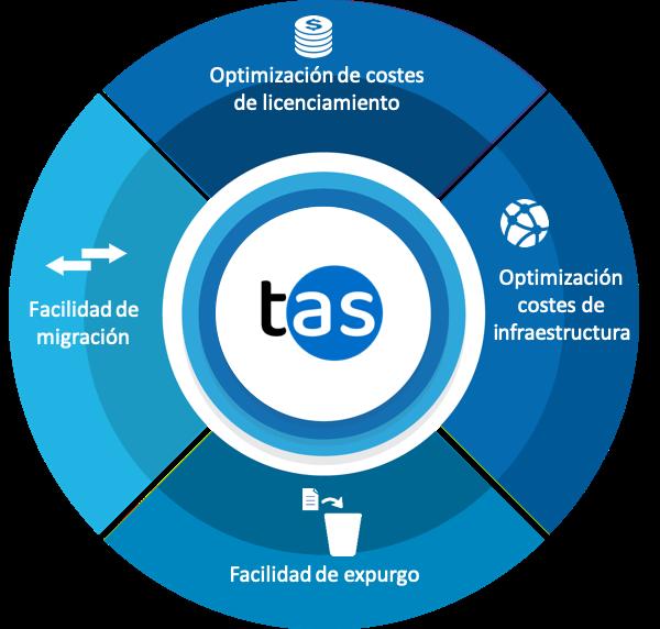 Gráfico ventajas de TAS